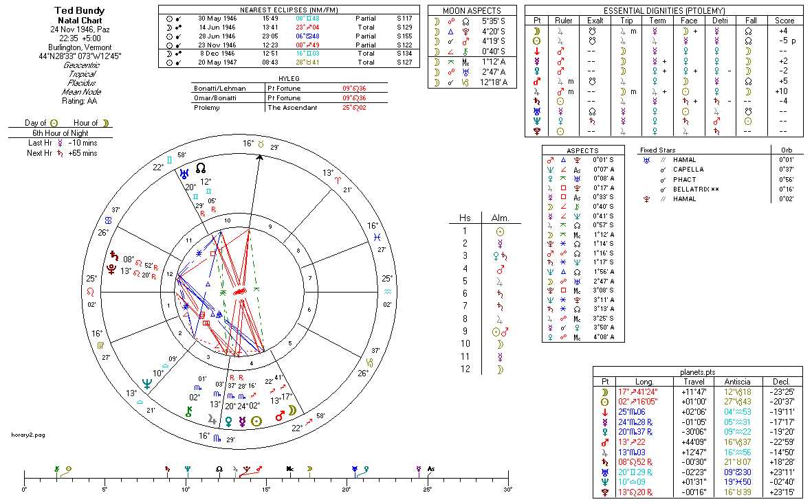 Astrology is not fortune telling it is a science astrodeha rock hudsons natal chart rock hudsons vedic analysis jodie fosters natal chart jodie fosters vedic analysis sir ian mckellens natal chart nvjuhfo Choice Image