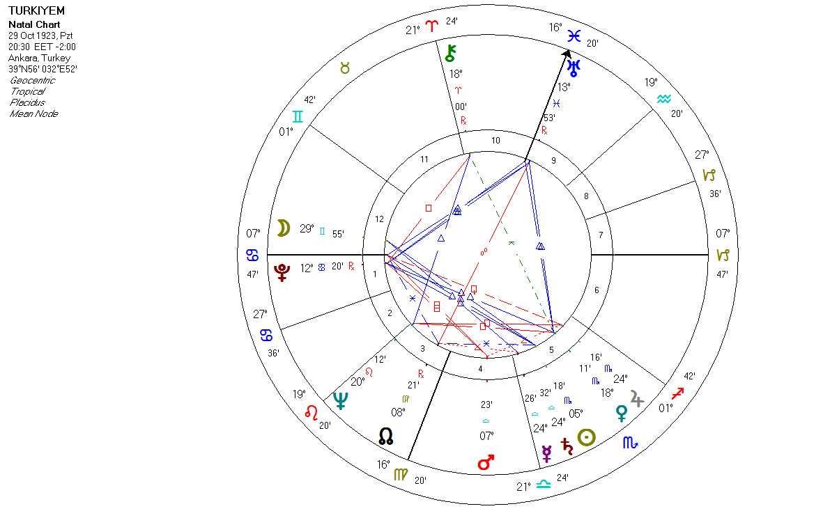 2017 Türkiye astroloji analizi