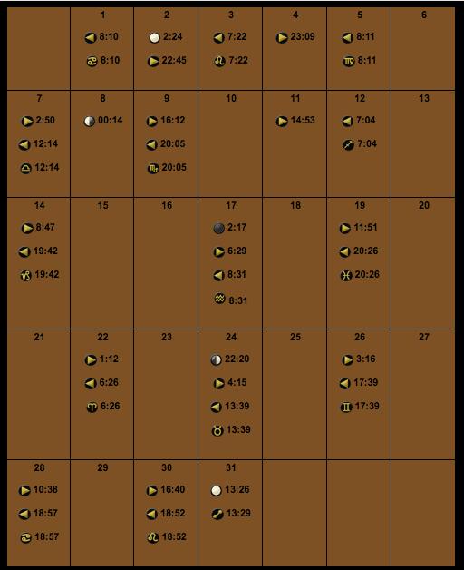 ocak-2018-ay-fazlari