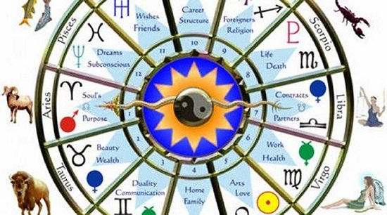 Combining Varshaphal and Birth Charts - AstrodehA