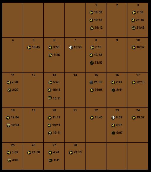 subat-2018-ay-fazlari