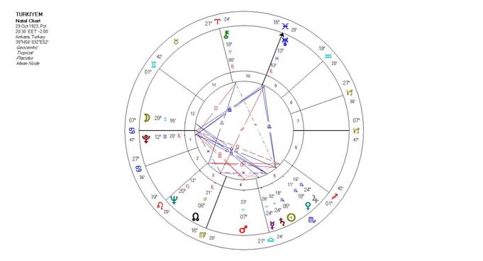 türkiye batı astrolojisi